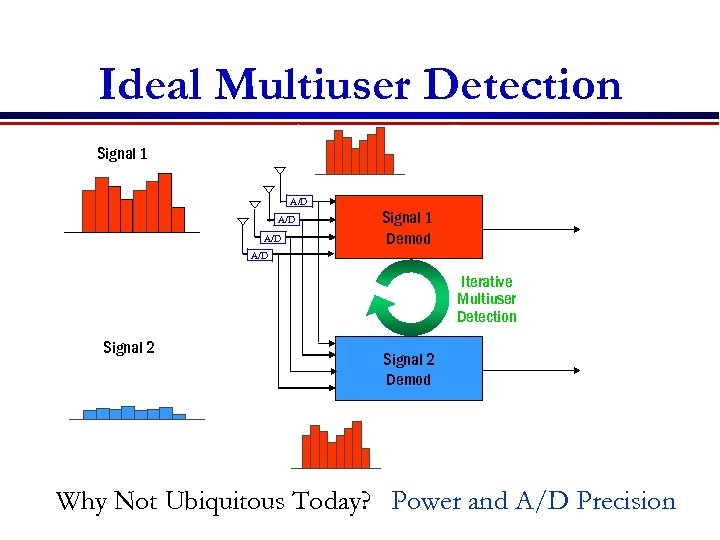Ideal Multiuser Detection - Signal 1 = A/D A/D Signal 1 Demod A/D Iterative