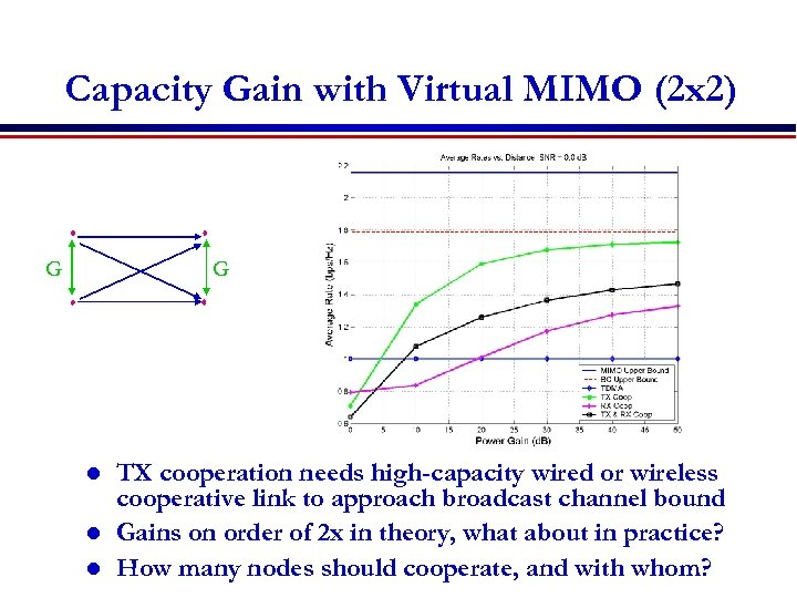 Capacity Gain with Virtual MIMO (2 x 2) x 1 G G x 2