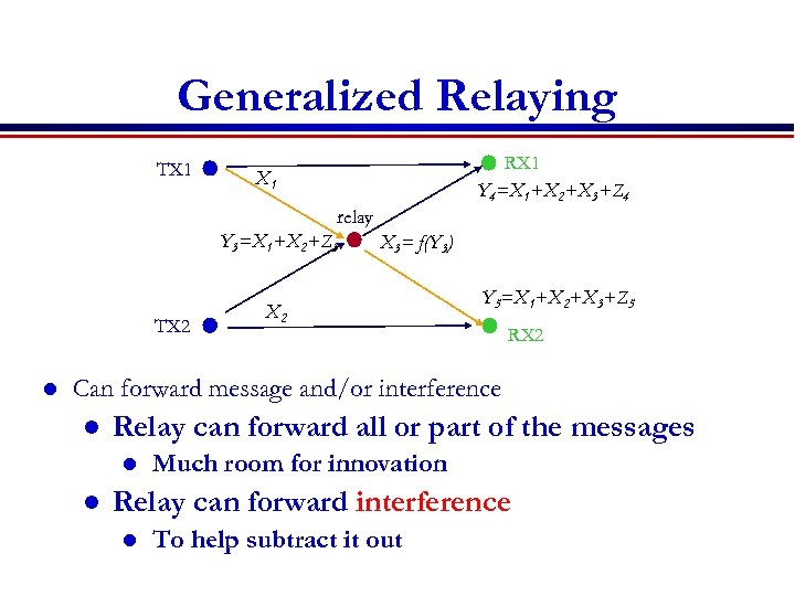 Generalized Relaying TX 1 RX 1 Y 4=X 1+X 2+X 3+Z 4 X 1