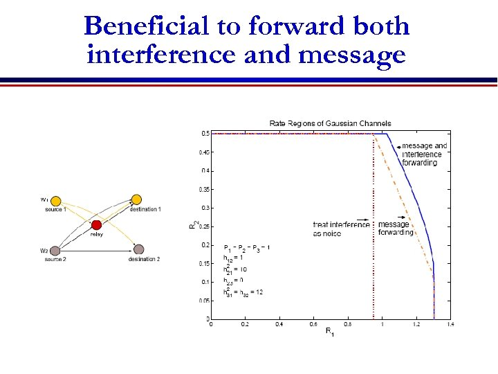 Beneficial to forward both interference and message