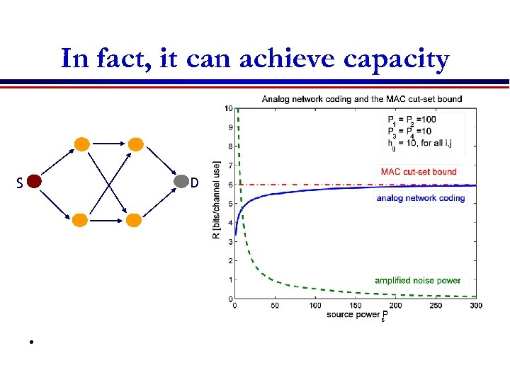 In fact, it can achieve capacity P 1 S P 3 Ps D P
