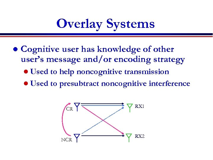 Overlay Systems l Cognitive user has knowledge of other user's message and/or encoding strategy