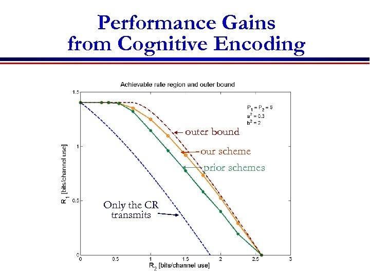 Performance Gains from Cognitive Encoding outer bound our scheme prior schemes Only the CR