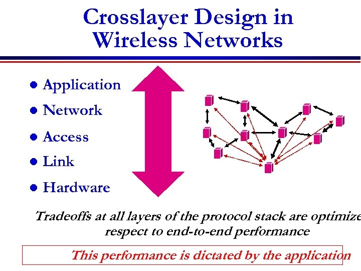 Crosslayer Design in Wireless Networks l Application l Network l Access l Link l