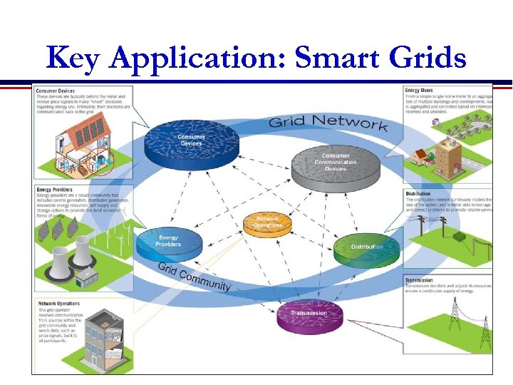 Key Application: Smart Grids carbonmetrics. eu