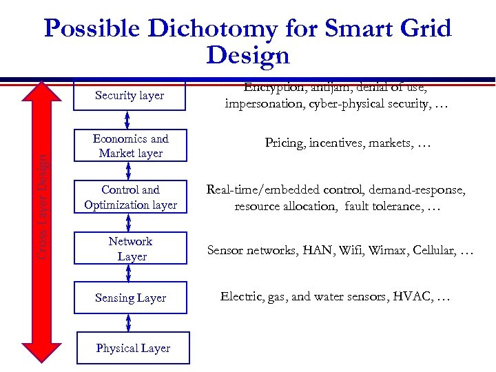 Possible Dichotomy for Smart Grid Design Cross-Layer Design Security layer Economics and Market layer