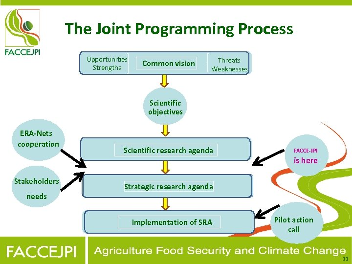 The Joint Programming Process Opportunities Strengths Common vision Threats Weaknesses Scientific objectives ERA-Nets cooperation