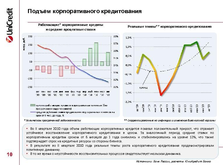 Подъем корпоративного кредитования Работающие* корпоративные кредиты и средние процентные ставки * За вычетом просроченной