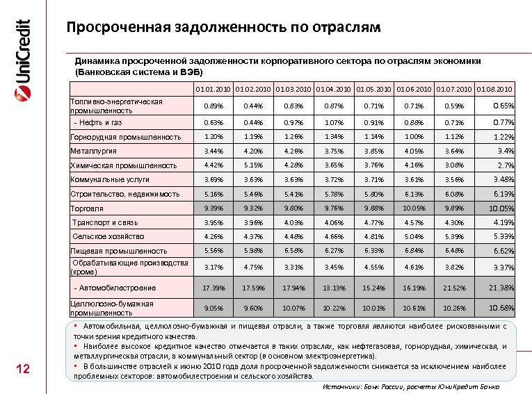 Просроченная задолженность по отраслям Динамика просроченной задолженности корпоративного сектора по отраслям экономики (Банковская система