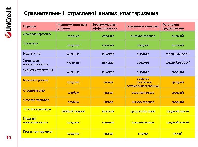 Сравнительный отраслевой анализ: кластеризация Отрасль Электроэнергетика Фундаментальные условия Экономическая эффективность Кредитное качество Потенциал кредитования
