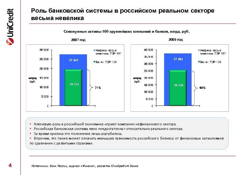 Роль банковской системы в российском реальном секторе весьма невелика Совокупные активы 100 крупнейших компаний