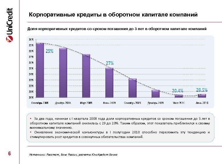 Корпоративные кредиты в оборотном капитале компаний Доля корпоративных кредитов со сроком погашения до 3