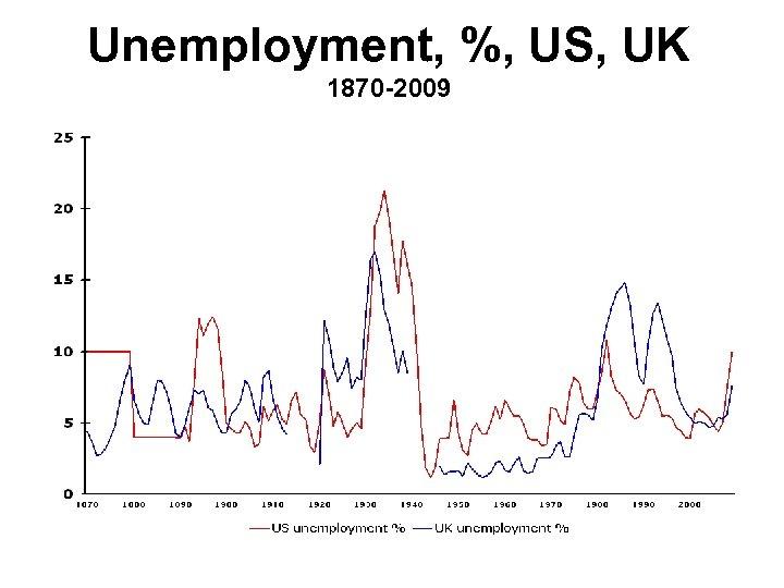 Unemployment, %, US, UK 1870 -2009