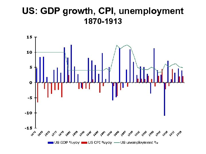 US: GDP growth, CPI, unemployment 1870 -1913
