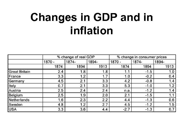 Changes in GDP and in inflation