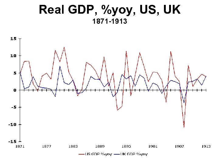 Real GDP, %yoy, US, UK 1871 -1913