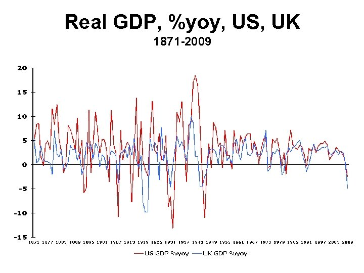 Real GDP, %yoy, US, UK 1871 -2009