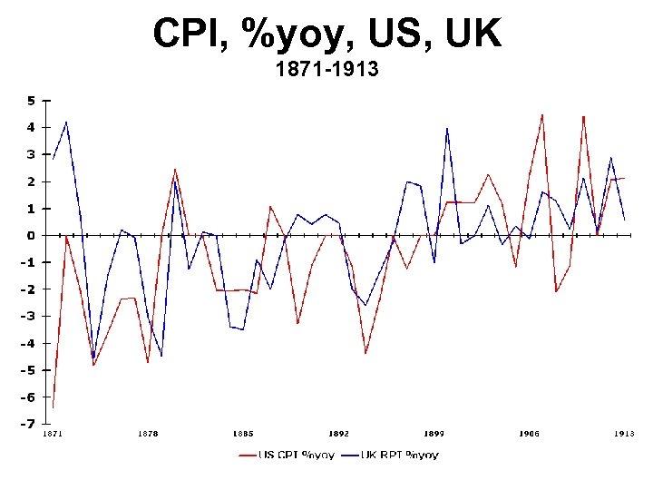 CPI, %yoy, US, UK 1871 -1913