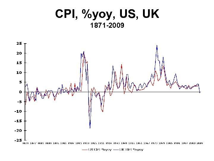 CPI, %yoy, US, UK 1871 -2009