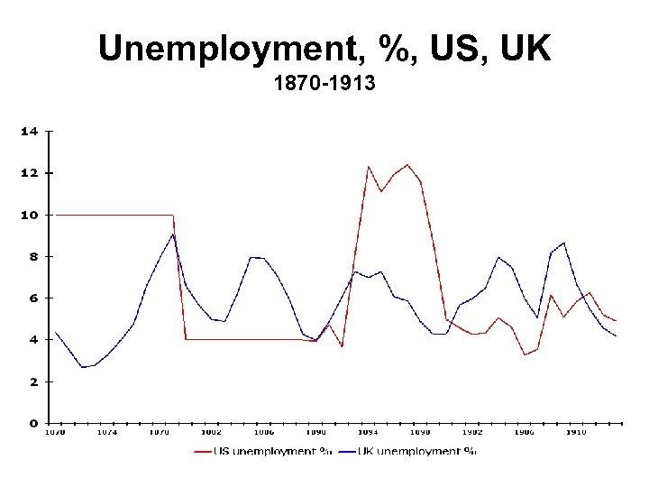 Unemployment, %, US, UK 1870 -1913