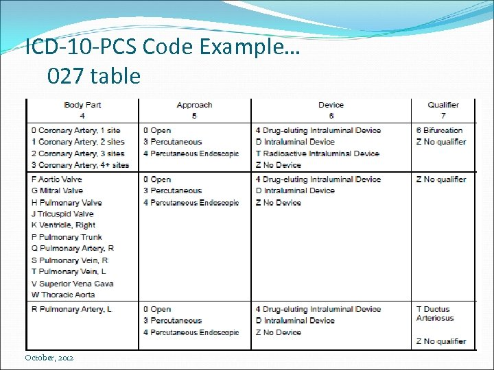 ICD-10 -PCS Code Example… 027 table October, 2012