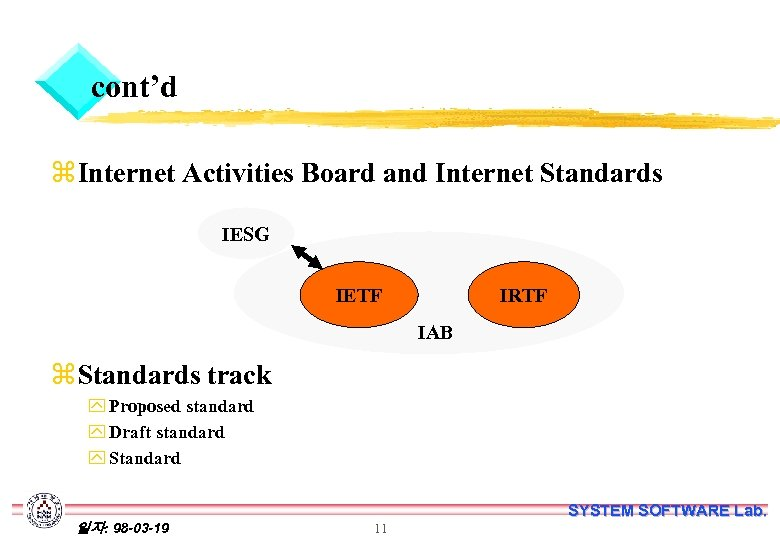 cont'd z Internet Activities Board and Internet Standards IESG IETF IRTF IAB z Standards