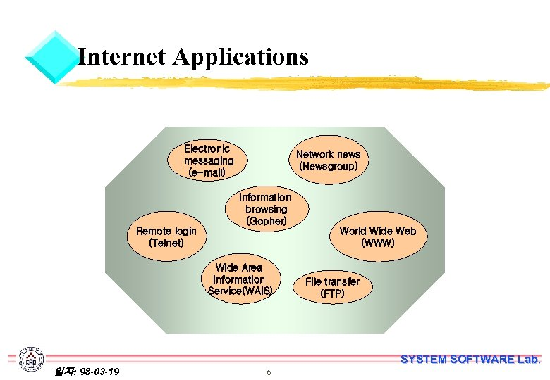 Internet Applications Electronic messaging (e-mail) Remote login (Telnet) Network news (Newsgroup) Information browsing (Gopher)