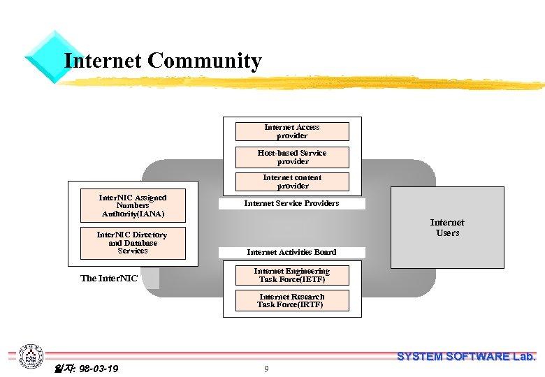 Internet Community Internet Access provider Host-based Service provider Internet content provider Inter. NIC Assigned