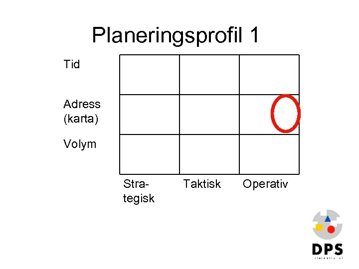 Planeringsprofil 1 Tid Adress (karta) Volym Strategisk Taktisk Operativ