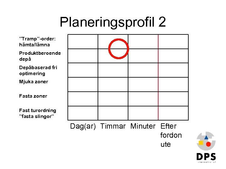 """Planeringsprofil 2 """"Tramp""""-order: hämta/lämna Produktberoende depå Depåbaserad fri optimering Mjuka zoner Fast turordning """"fasta"""