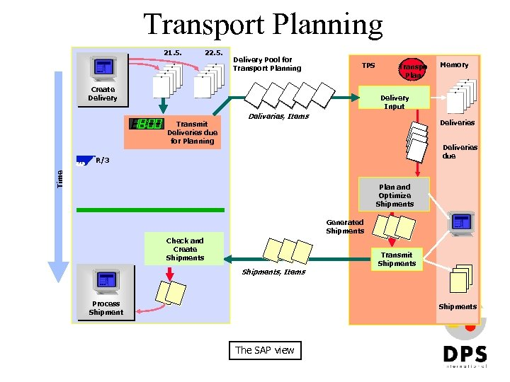 Transport Planning 21. 5. 22. 5. Delivery Pool for Transport Planning TPS Create Delivery