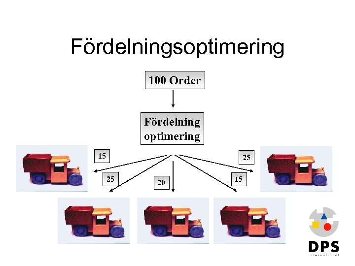 Fördelningsoptimering 100 Order Fördelning optimering 15 25 25 20 15