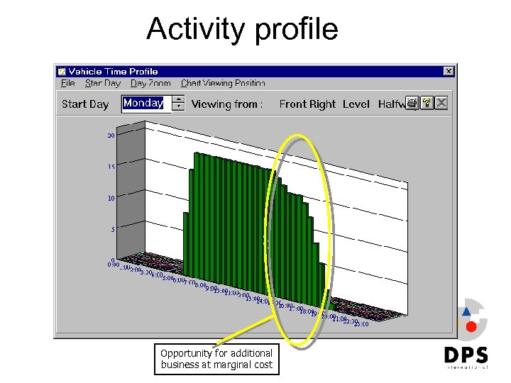 Activity profile Opportunity for additional business at marginal cost