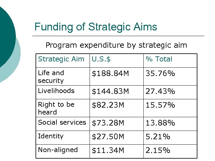 Funding of Strategic Aims Program expenditure by strategic aim Strategic Aim U. S. $