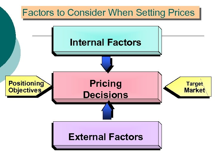 what are the objectives of pricing