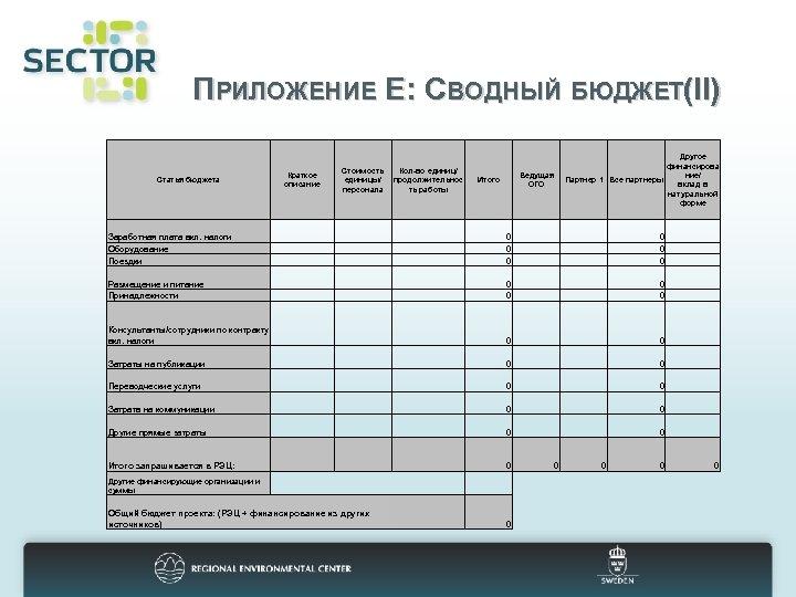 ПРИЛОЖЕНИЕ Е: СВОДНЫЙ БЮДЖЕТ(II) Стоимость Кол-во единиц/ единицы/ продолжительнос персонала ть работы Краткое описание