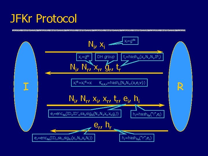 JFKr Protocol N i, x i xr=gdr DH group xi=gdic tr=hash. Kr(xr, Ni, IPi)