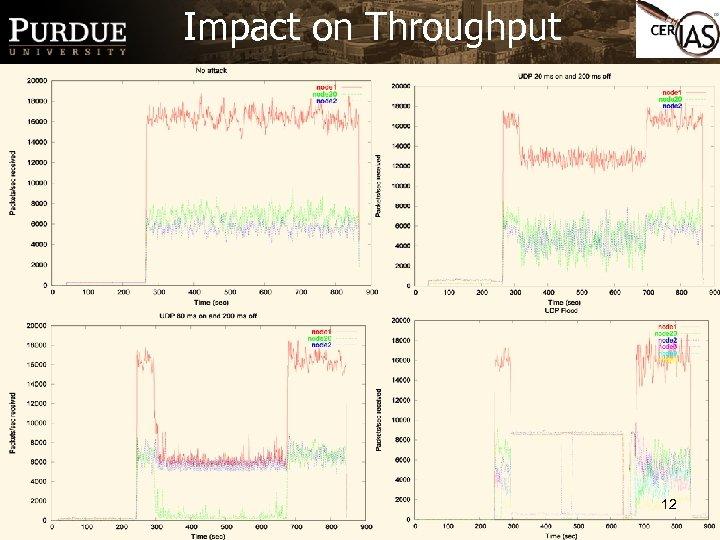 Impact on Throughput 12