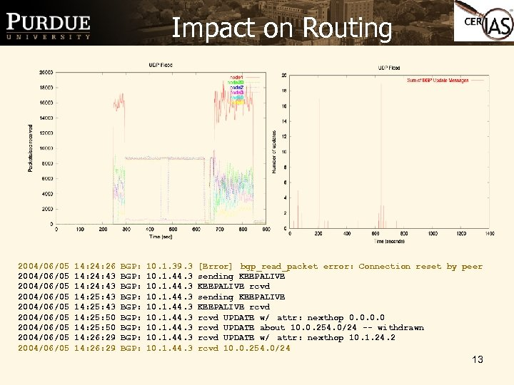 Impact on Routing 2004/06/05 2004/06/05 2004/06/05 14: 26 14: 24: 43 14: 25: 50