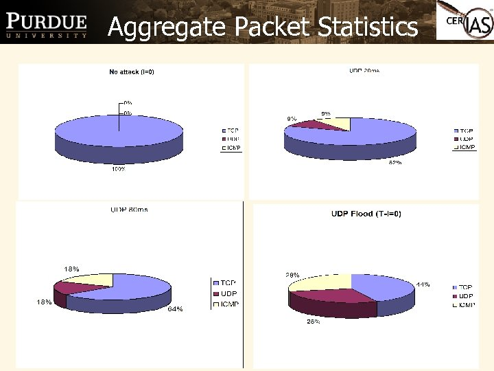 Aggregate Packet Statistics 14