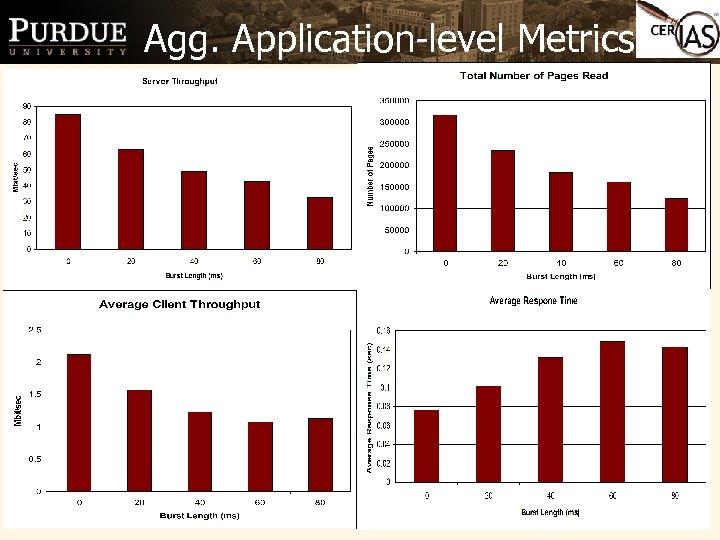Agg. Application-level Metrics 15
