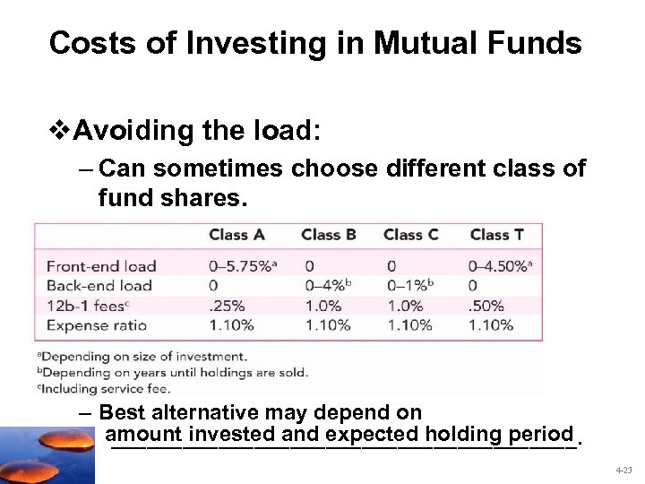 Costs of Investing in Mutual Funds v. Avoiding the load: – Can sometimes choose