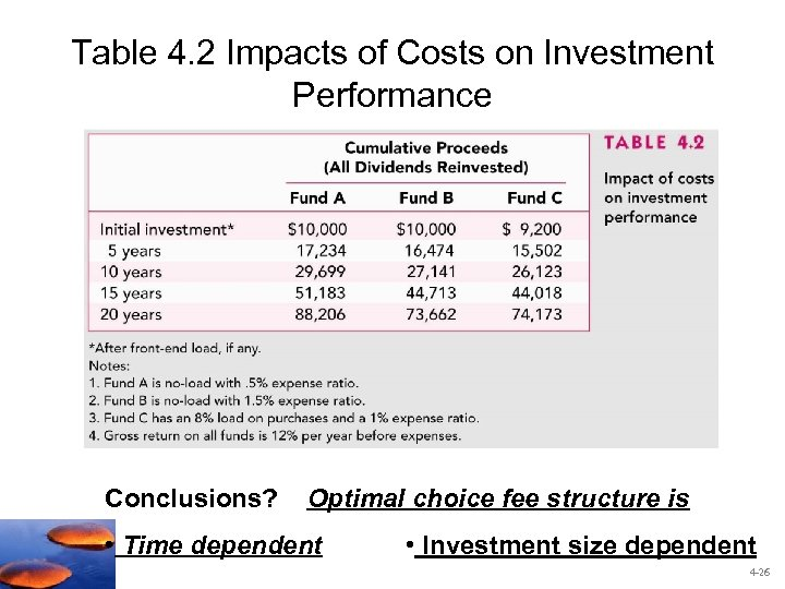 Table 4. 2 Impacts of Costs on Investment Performance Conclusions? Optimal choice fee structure