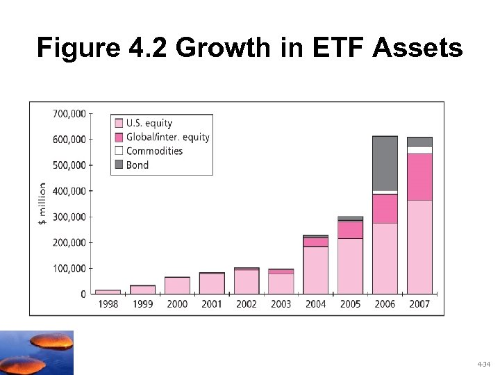 Figure 4. 2 Growth in ETF Assets 4 -34