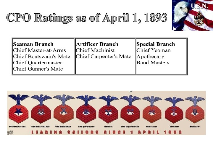 CPO Ratings as of April 1, 1893