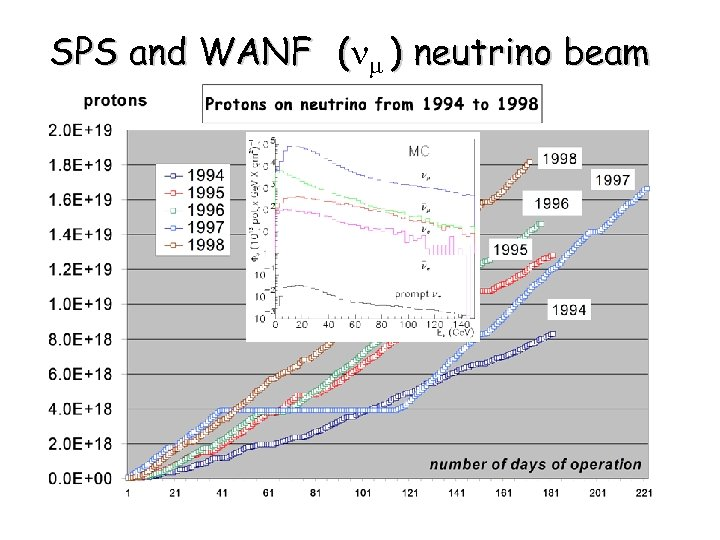 SPS and WANF (n ) neutrino beam