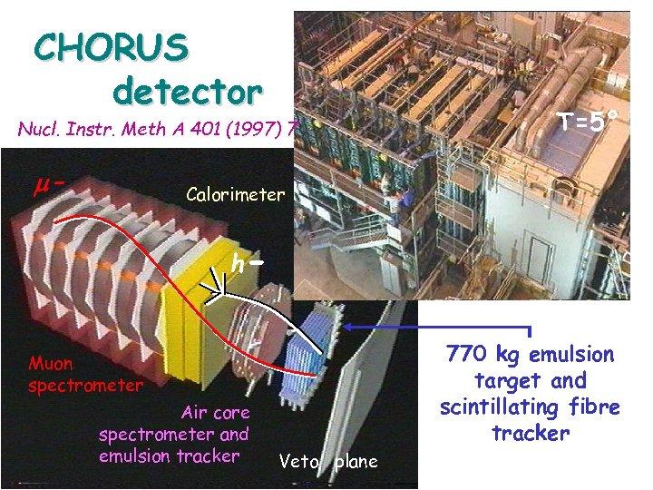CHORUS detector Nucl. Instr. Meth A 401 (1997) 7 - T=5° Calorimeter h 770