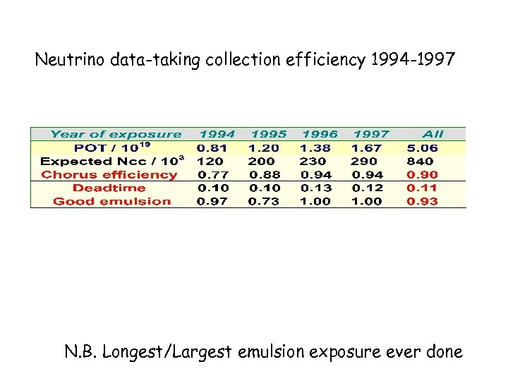 Neutrino data-taking collection efficiency 1994 -1997 N. B. Longest/Largest emulsion exposure ever done