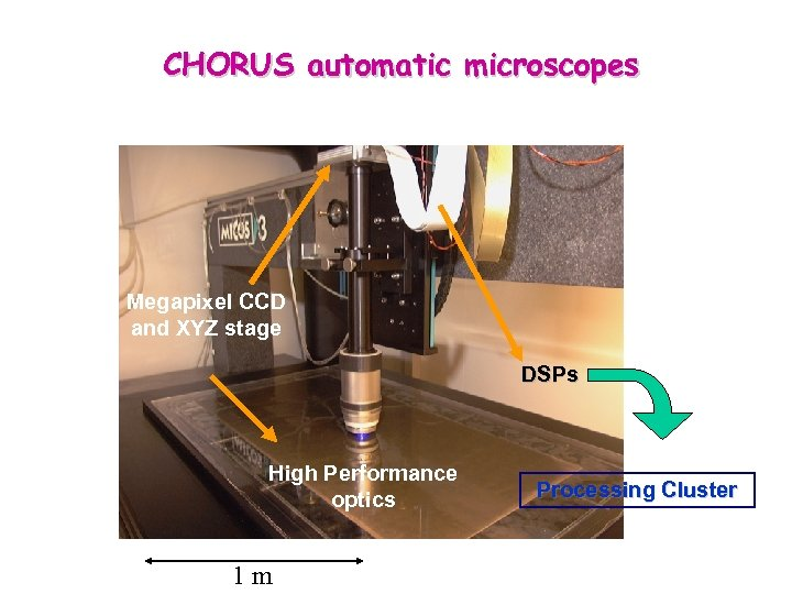 CHORUS automatic microscopes Megapixel CCD and XYZ stage DSPs High Performance optics 1 m