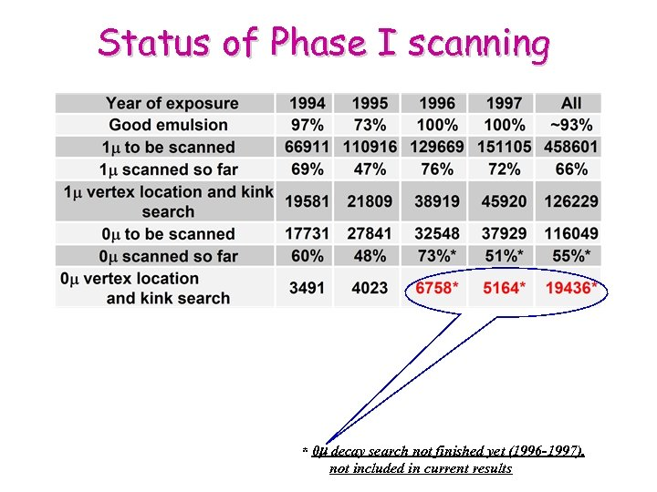 Status of Phase I scanning * 0 decay search not finished yet (1996 -1997),